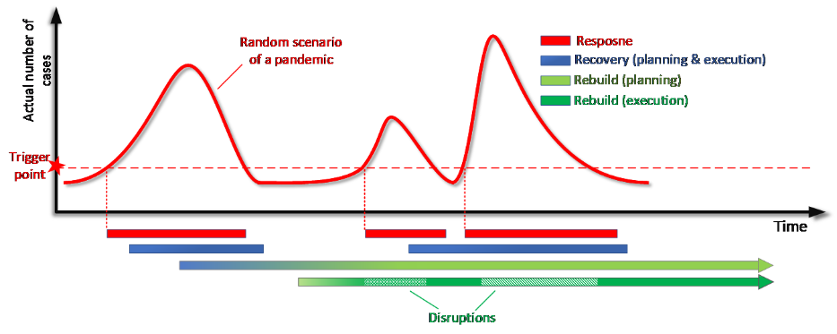 A graph show how to recover after a pandemic
