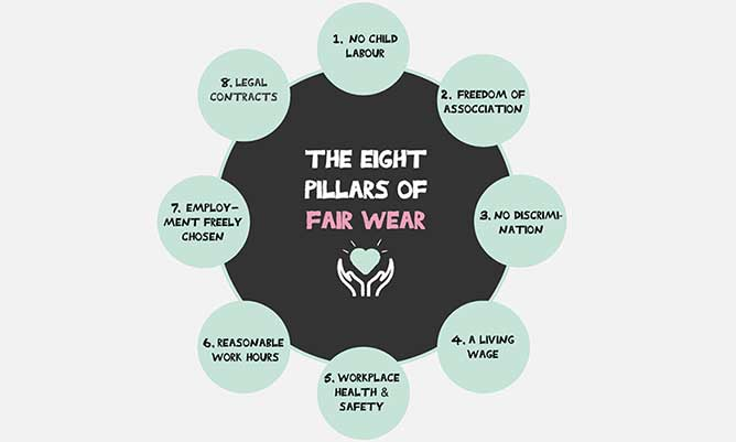 Diagram showing the 8 pillars of fair wear